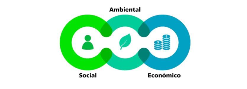 Ámbitos de la Sustentabilidad